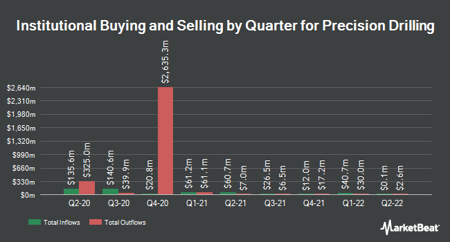 Institutional Ownership by Quarter for Precision Drilling (NYSE:PDS)