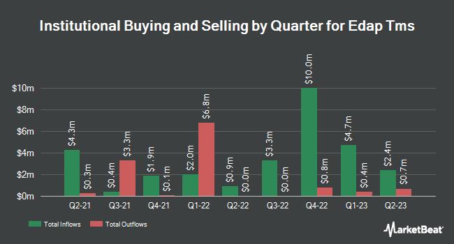 Institutional Ownership by Quarter for Edap Tms (NASDAQ:EDAP)