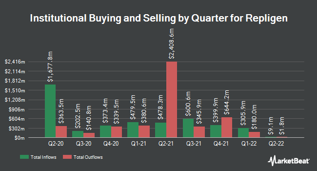 Institutional Ownership by Quarter for Repligen (NASDAQ:RGEN)