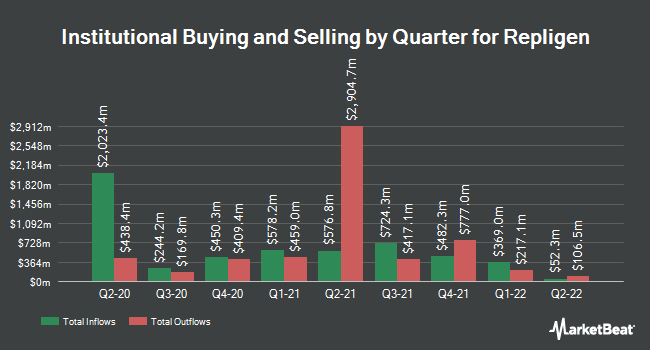 Institutional Ownership by Quarter for Repligen Corporation (NASDAQ:RGEN)
