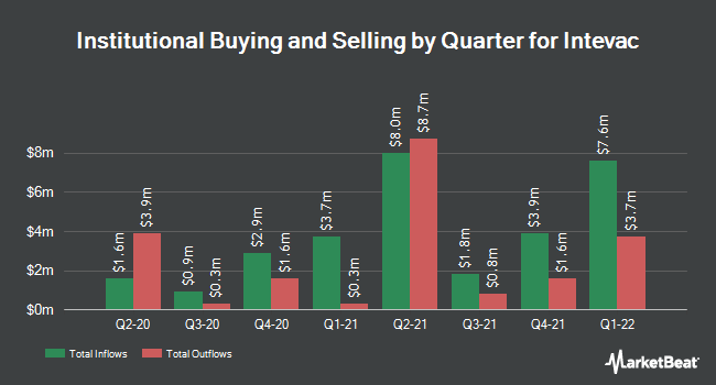 Institutional Ownership by Quarter for Intevac (NASDAQ:IVAC)
