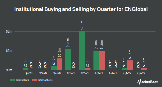Institutional Ownership by Quarter for ENGlobal (NASDAQ:ENG)