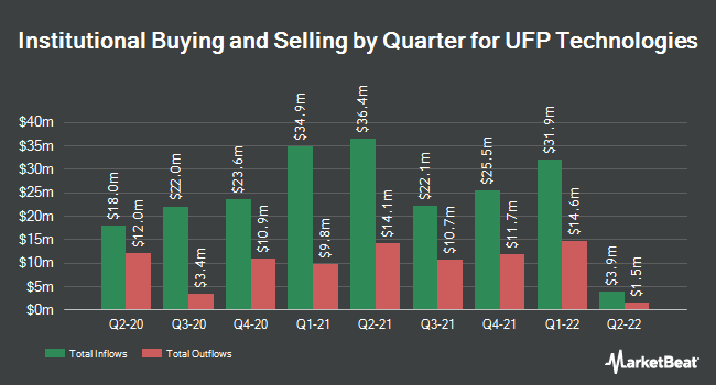 Institutional Ownership by Quarter for UFP Technologies (NASDAQ:UFPT)