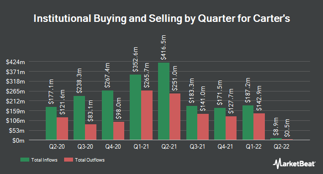 Institutional Ownership by Quarter for Carter's (NYSE:CRI)