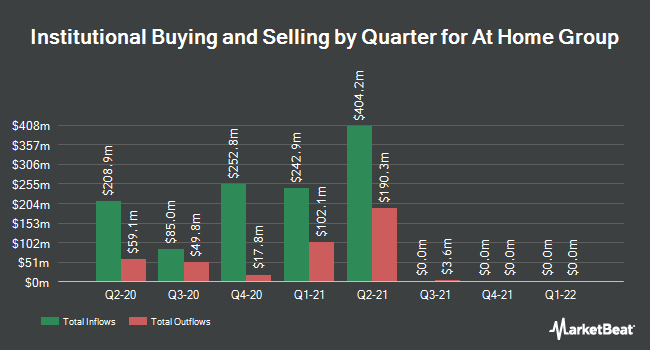 Institutional Ownership by Quarter for At Home Group (NYSE:HOME)