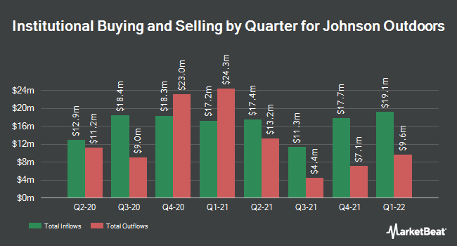 Institutional Ownership by Quarter for Johnson Outdoors (NASDAQ:JOUT)