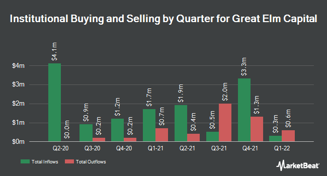 Institutional Ownership by Quarter for Great Elm Capital (NASDAQ:GECC)