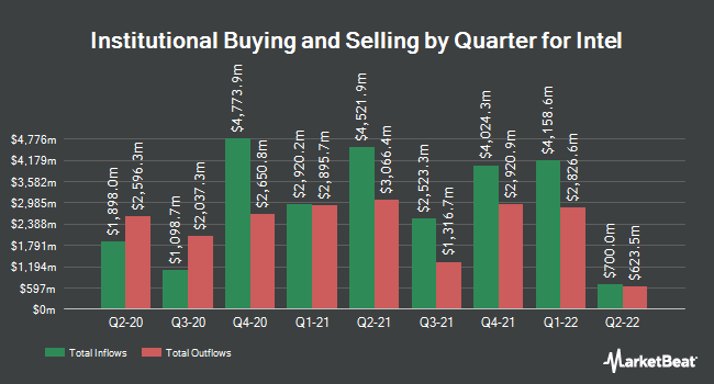 Institutional Ownership by Quarter for Intel (NASDAQ:INTC)