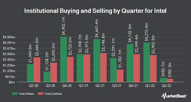 Institutional Ownership by Quarter for Intel Corporation (NASDAQ:INTC)