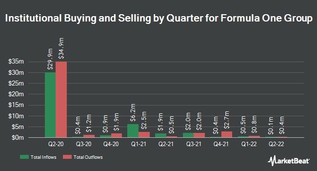 Institutional Ownership by Quarter for Liberty Media Formula One Series A (NASDAQ:FWONA)