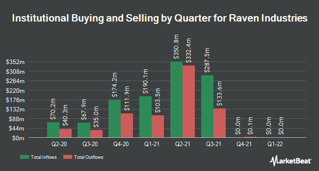 Institutional Ownership by Quarter for Raven Industries (NASDAQ:RAVN)