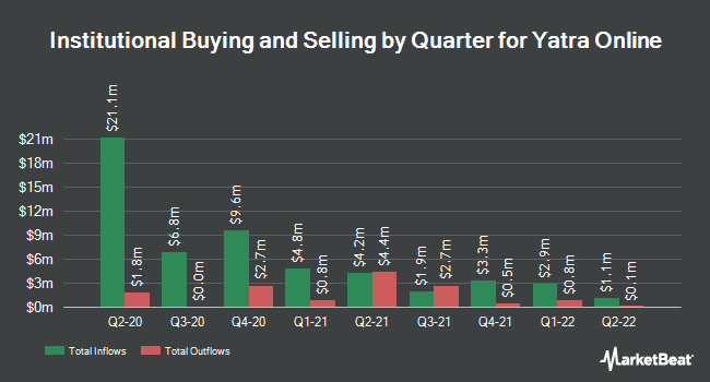 Institutional Ownership by Quarter for Yatra Online (NASDAQ:YTRA)