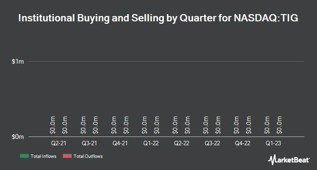 Institutional Ownership by Quarter for TiGenix (NASDAQ:TIG)