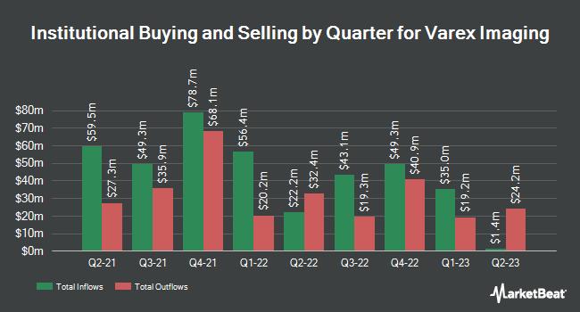 Institutional Ownership by Quarter for Varex Imaging (NASDAQ:VREX)