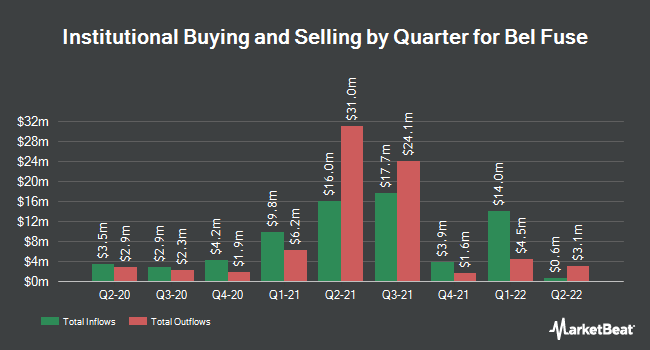 Institutional Ownership by Quarter for Bel Fuse (NASDAQ:BELFB)