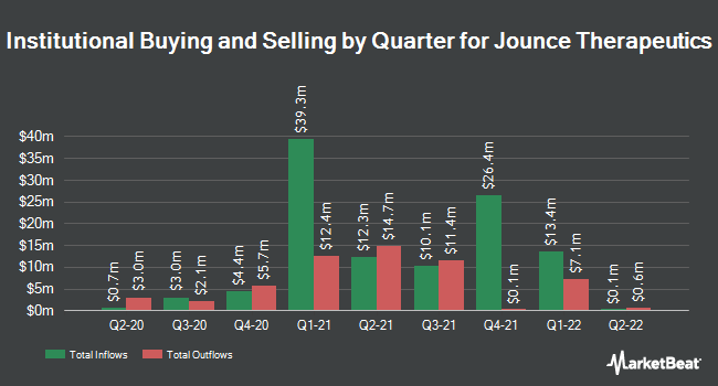 Institutional Ownership by Quarter for Jounce Therapeutics (NASDAQ:JNCE)