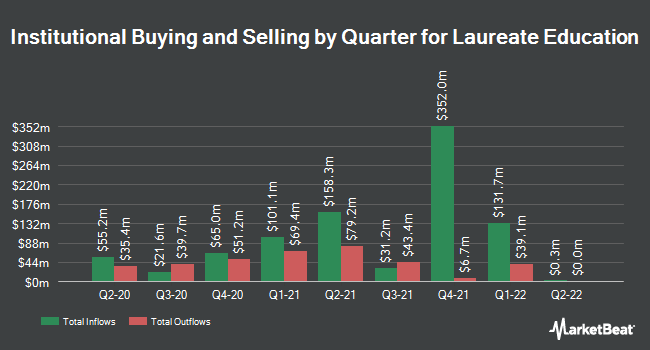 Institutional Ownership by Quarter for Laureate International Universities (NASDAQ:LAUR)