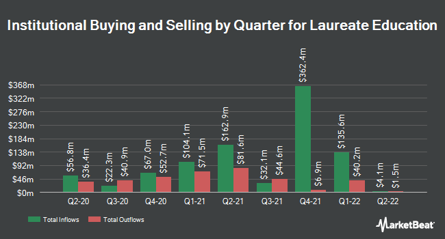 Institutional Ownership by Quarter for Laureate Education (NASDAQ:LAUR)