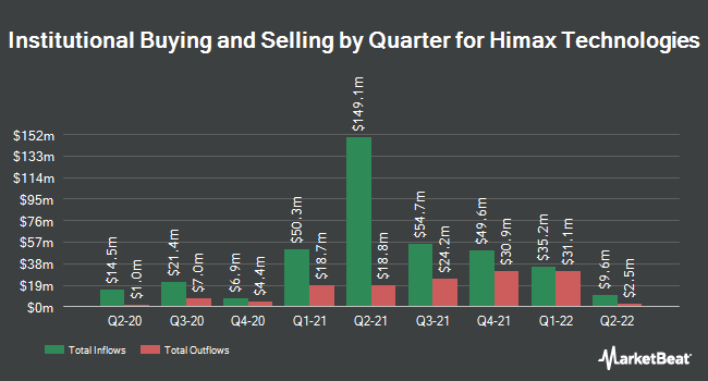Institutional Ownership by Quarter for Himax Technologies (NASDAQ:HIMX)