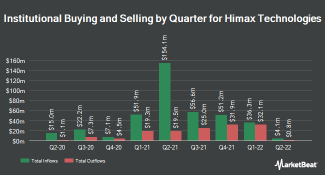 Institutional Ownership by Quarter for Himax (NASDAQ:HIMX)