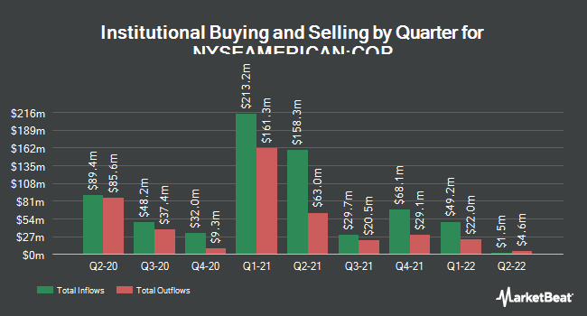 Institutional Ownership by Quarter for Cheniere Energy Partners LP (NYSEAMERICAN:CQP)