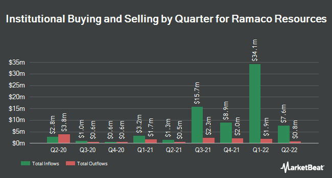 Institutional Ownership by Quarter for Ramaco Resources (NASDAQ:METC)