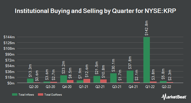 Institutional Ownership by Quarter for Kimbell Royalty (NYSE:KRP)