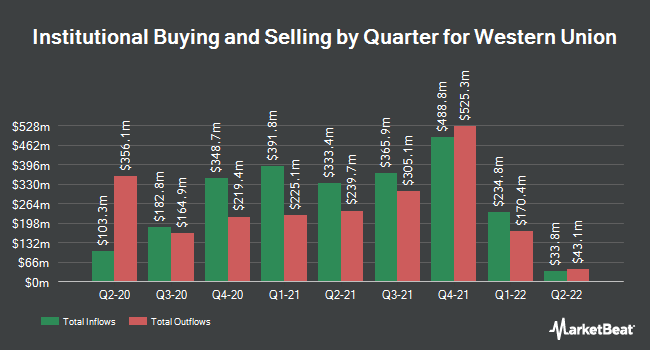 Institutional Ownership by Quarter for Western Union (NYSE:WU)