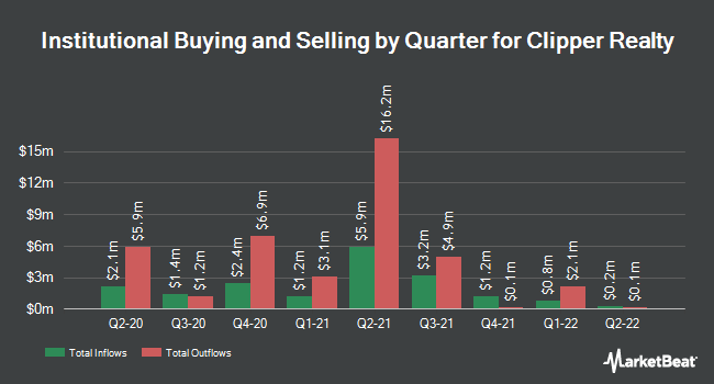 Institutional Ownership by Quarter for Clipper Realty (NYSE:CLPR)