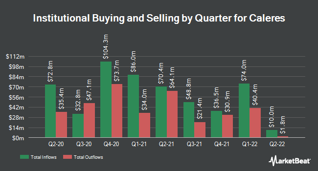 Institutional Ownership by Quarter for Caleres (NYSE:CAL)