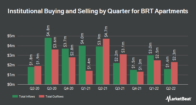 Institutional Ownership by Quarter for BRT Apartments (NYSE:BRT)