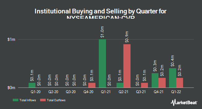 Institutional Ownership by Quarter for Chicago Rivet & Machine Co. (NYSEAMERICAN:CVR)