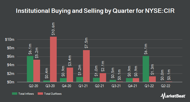 Institutional Ownership by Quarter for CIRCOR International (NYSE:CIR)