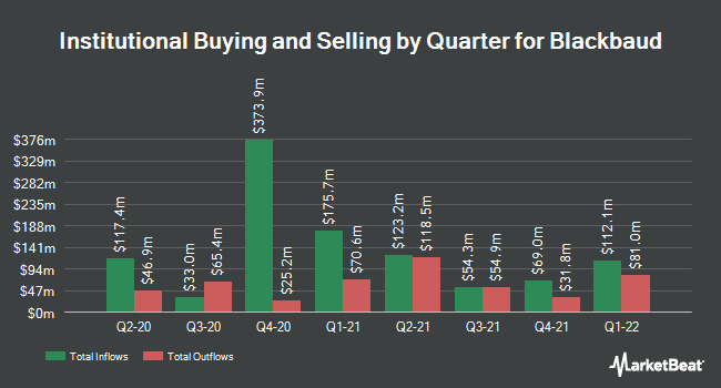 Institutional Ownership by Quarter for Blackbaud (NASDAQ:BLKB)
