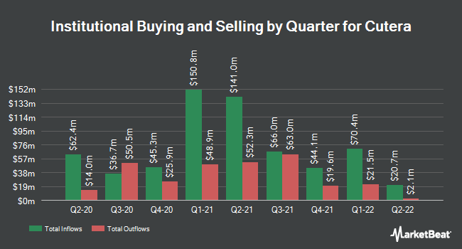 Institutional Ownership by Quarter for Cutera (NASDAQ:CUTR)