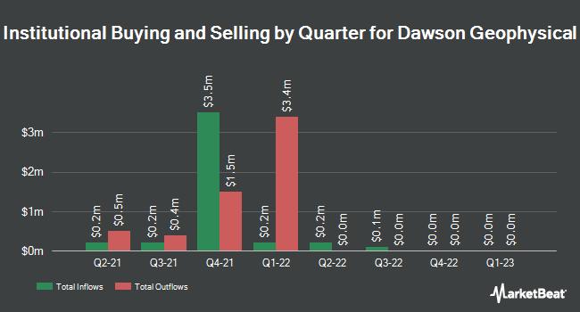 Institutional Ownership by Quarter for Dawson Geophysical (NASDAQ:DWSN)