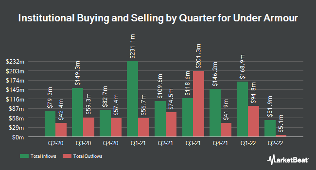 Institutional Ownership by Quarter for Under Armour (NYSE:UAA)