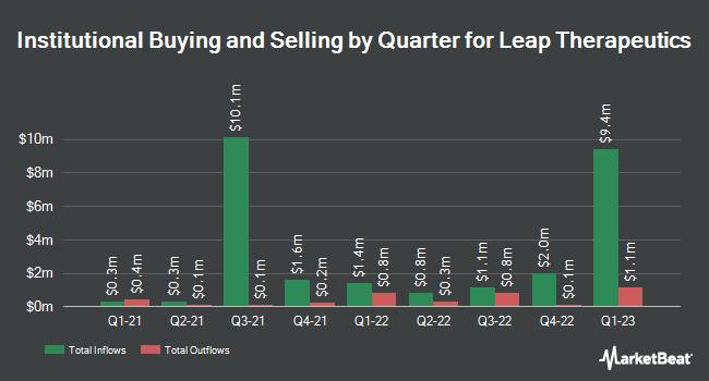 Institutional Ownership by Quarter for Leap Therapeutics (NASDAQ:LPTX)