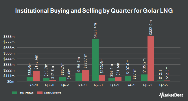 Institutional Ownership by Quarter for Golar LNG (NASDAQ:GLNG)