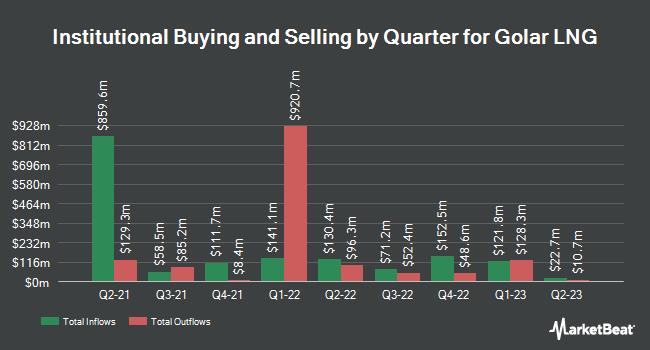 Institutional Ownership by Quarter for Golar LNG (NASDAQ:GLNG)