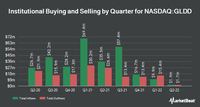 Institutional Ownership by Quarter for Great Lakes Dredge & Dock (NASDAQ:GLDD)