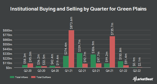 Institutional Ownership by Quarter for Green Plains (NASDAQ:GPRE)