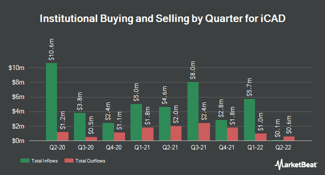 Institutional Ownership by Quarter for iCAD (NASDAQ:ICAD)