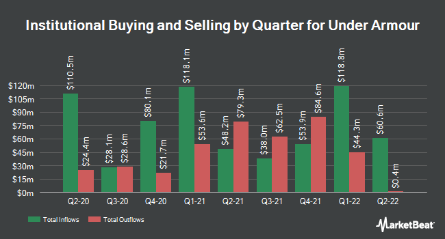 Institutional Ownership by Quarter for Under Armour (NYSE:UA)