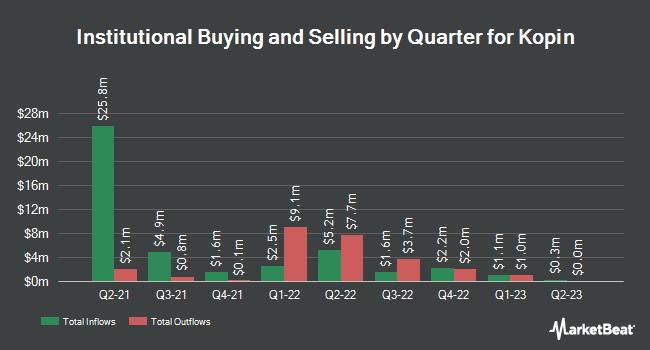 Institutional Ownership by Quarter for Kopin (NASDAQ:KOPN)