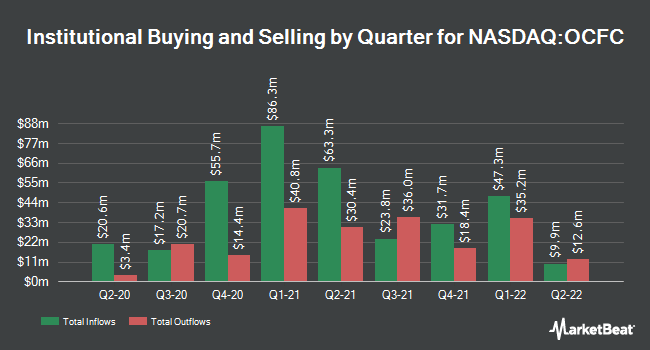 Institutional Ownership by Quarter for OceanFirst Financial (NASDAQ:OCFC)