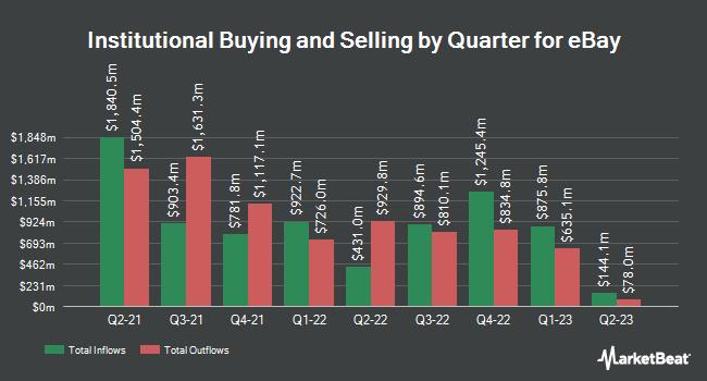 Institutional Ownership by Quarter for eBay (NASDAQ:EBAY)