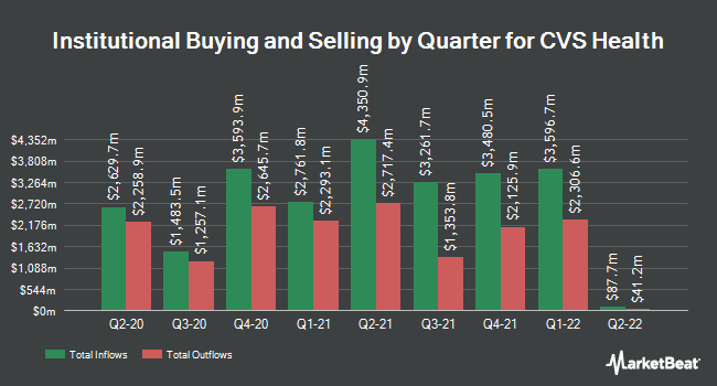 Institutional Ownership by Quarter for CVS Health Corporation (NYSE:CVS)