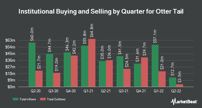 Institutional Ownership by Quarter for Otter Tail (NASDAQ:OTTR)
