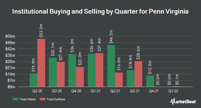 Institutional Ownership by Quarter for Penn Virginia (NASDAQ:PVAC)